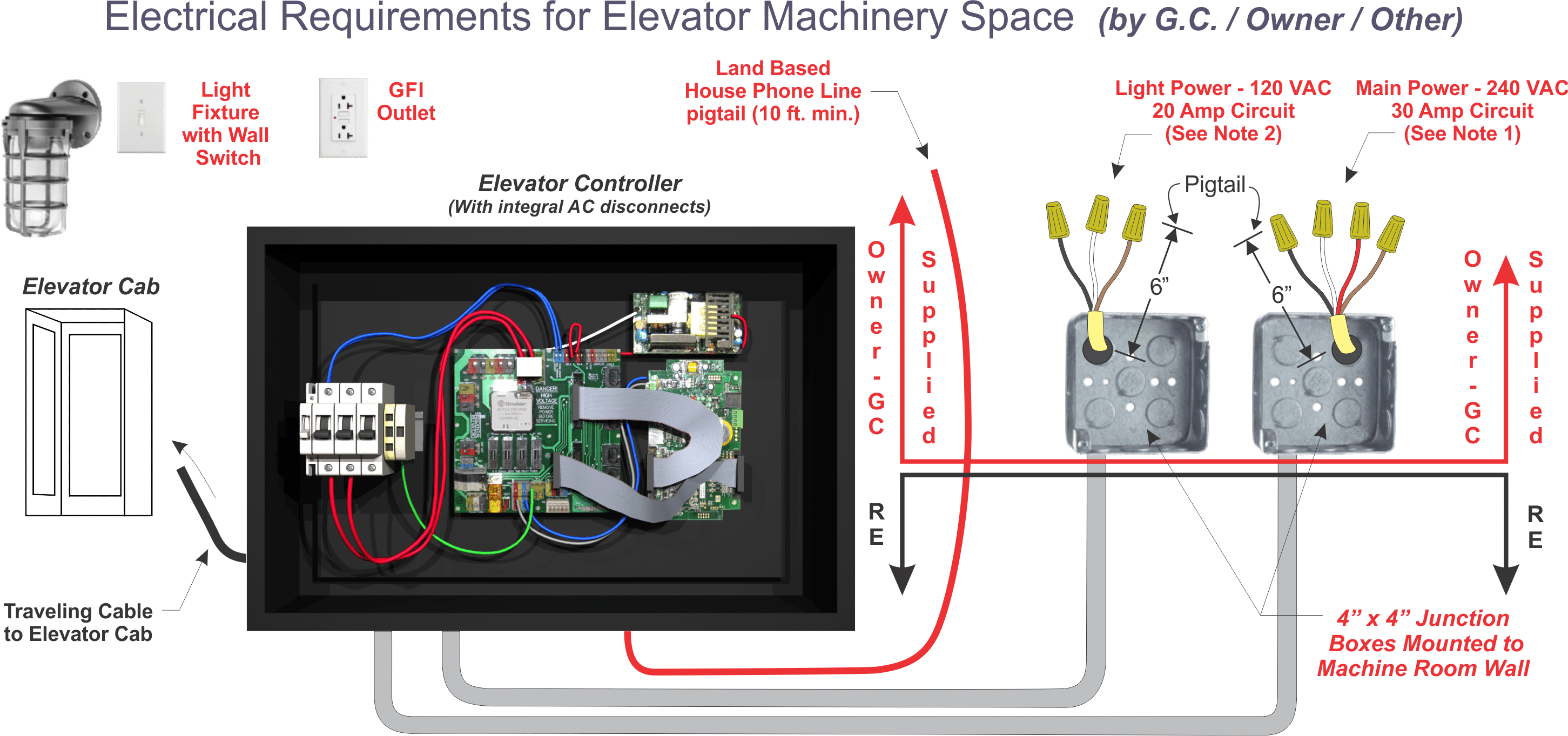 Wiring Circuit For A Contractor Library By General Owner